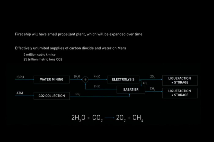 spaceX mars propellant production